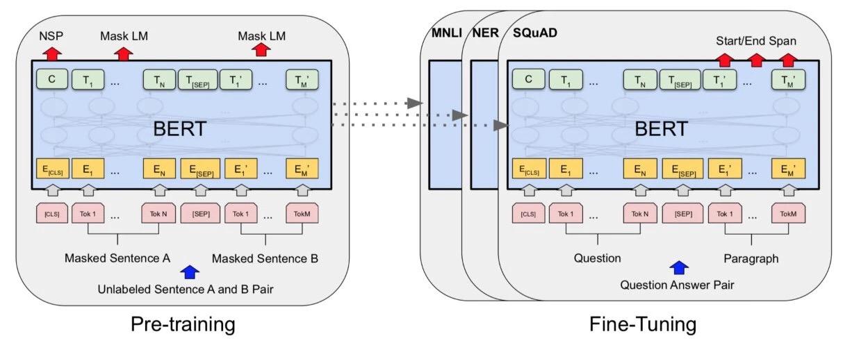自然语言处理的新燃料,谷歌提出PAWS 和PAWS-X 数据集