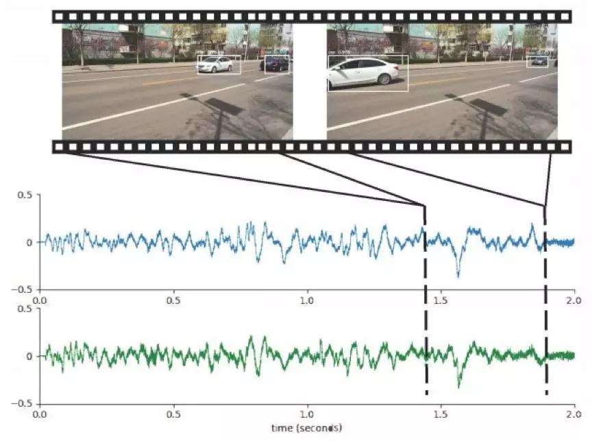 MIT黑科技:无需视觉输入,立体声音频+摄像机元数据即可实现移动车辆定位