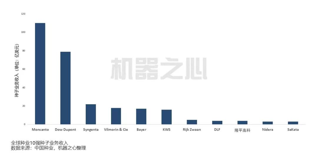 105亿美元的中国种子行业市场:育种选种人工智能来当家