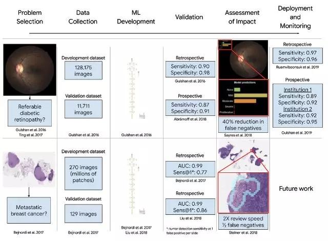 AI+医疗: 谷歌研究人员提出开发医疗机器学习应用的宝贵经验