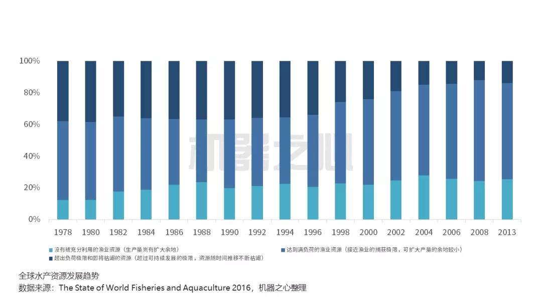 水产资源管理智能化,AI为日本渔业的未来探路