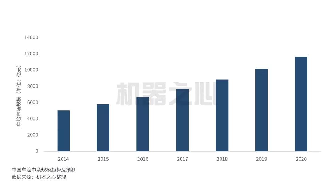 人工智能激活1.2万亿元的中国的车险市场