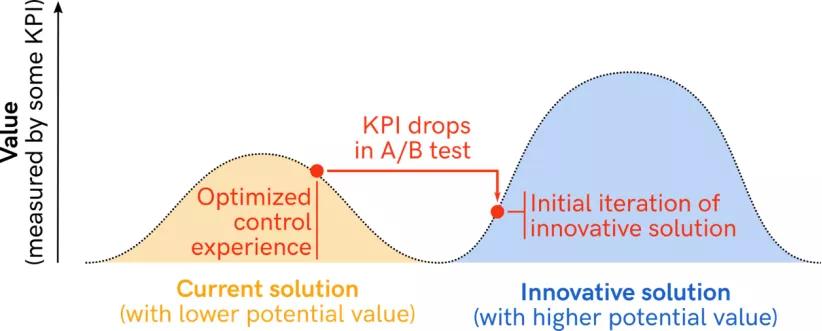 A/B测试是好,但不适合创新