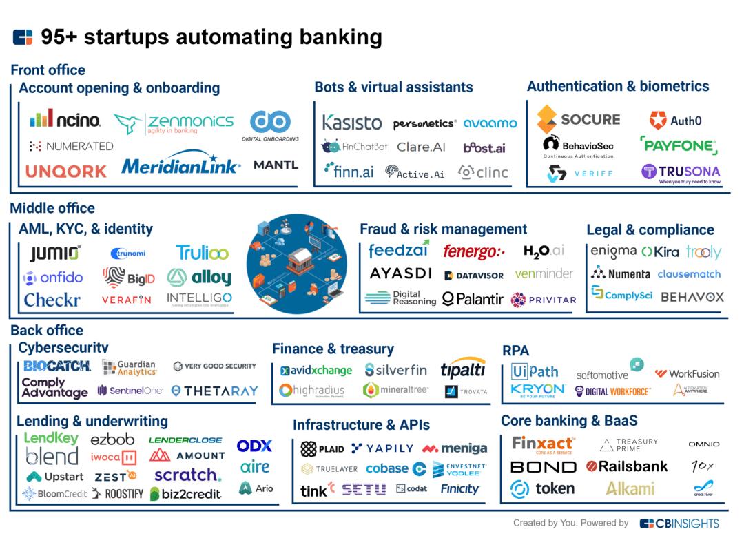 """银行急需数字化转型的当下,99家初创公司致力于帮助实现""""零接触""""技术革命"""
